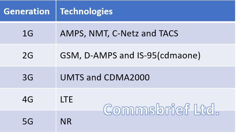 1G, 2G, 3G, 4G, 5G technologies