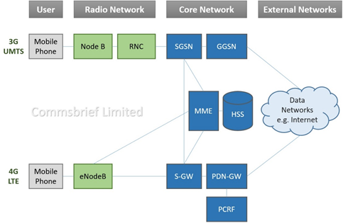 NodeB and eNodeB for 3G UMTS and 4G LTE networks.