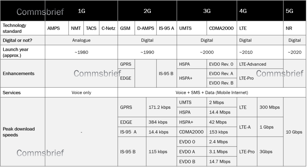 What Do The Terms 1g 2g 3g 4g And 5g Really Mean Commsbrief