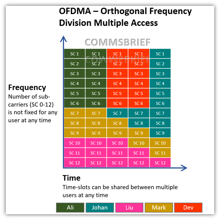Orthogonal Frequency Division Multiple Access - OFDMA 4GLTE OFDMA vs OFDM