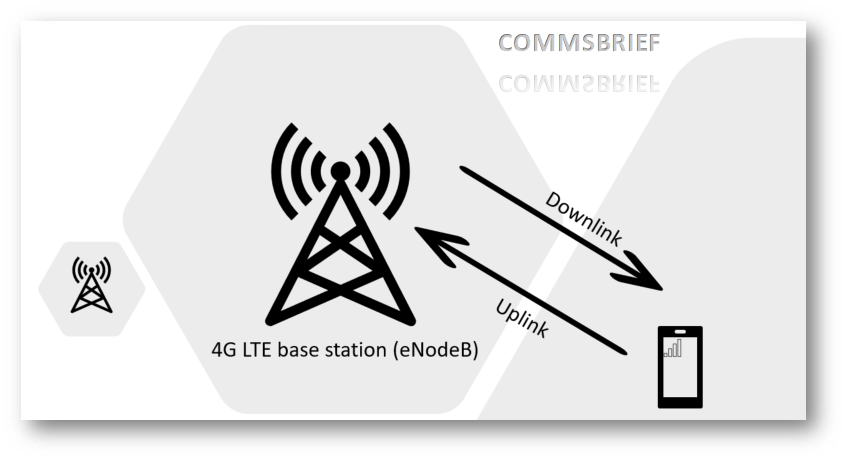 Simplified view of downlink - base station to phone, and uplink - phone to base station