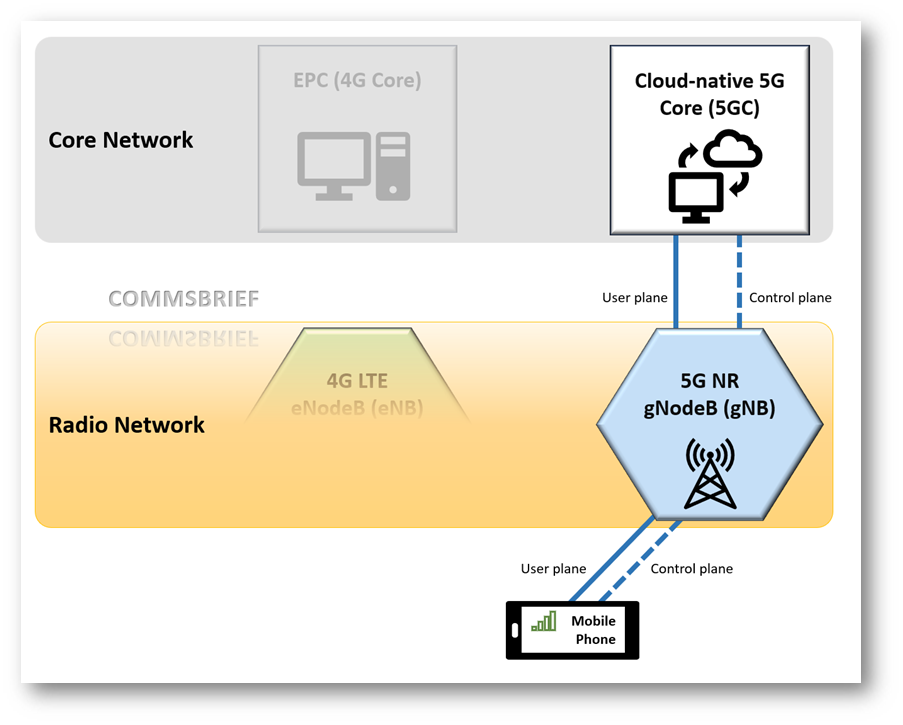High-level diagram of a Standalone 5G NR deployment - mode SA, without an existing 4G LTE network