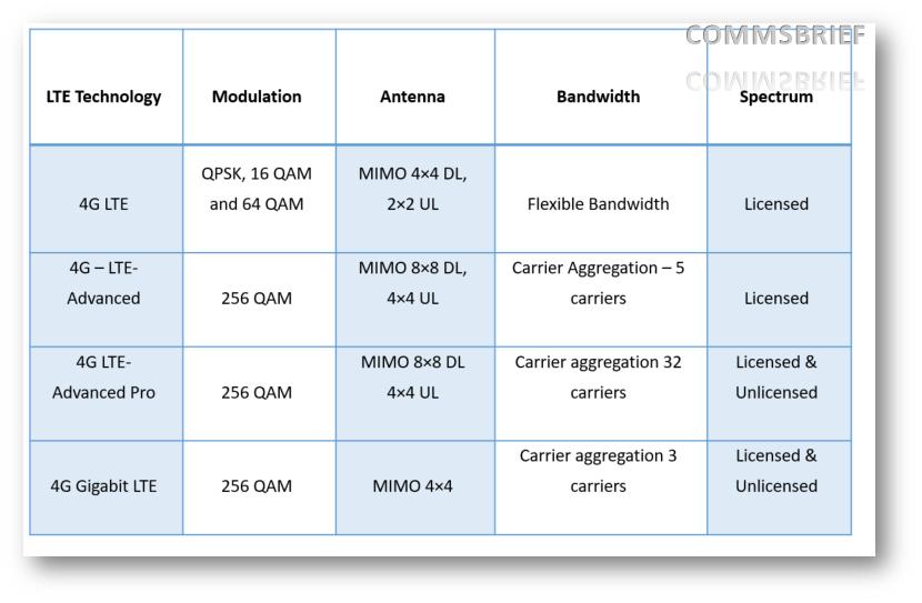 High-level summary of 4G LTE technology