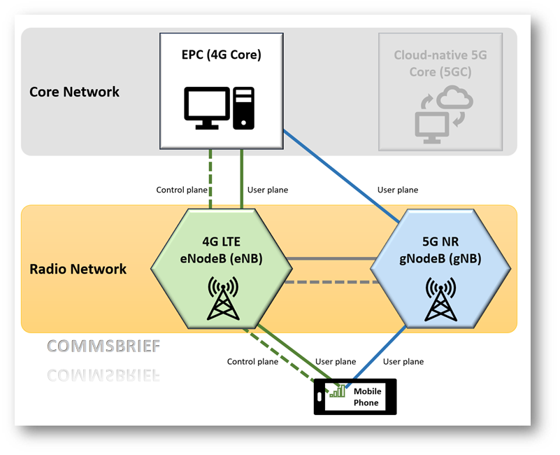 What are standalone (SA) and non-standalone (NSA) 5G NR mobile networks? -  Commsbrief