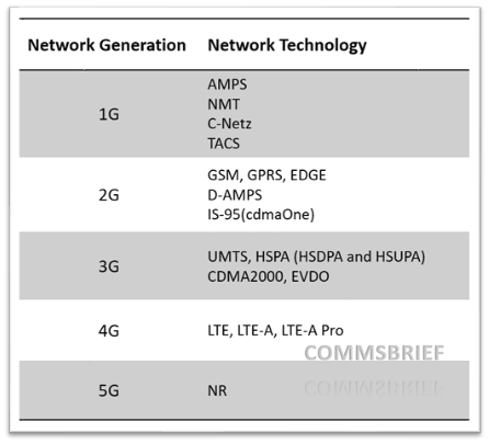 mobile cellular technologies