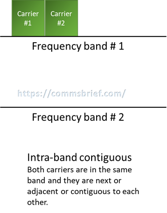 Intra-band contiguous carrier aggregation