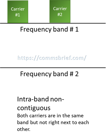 Intra-band non-contiguous carrier aggregation