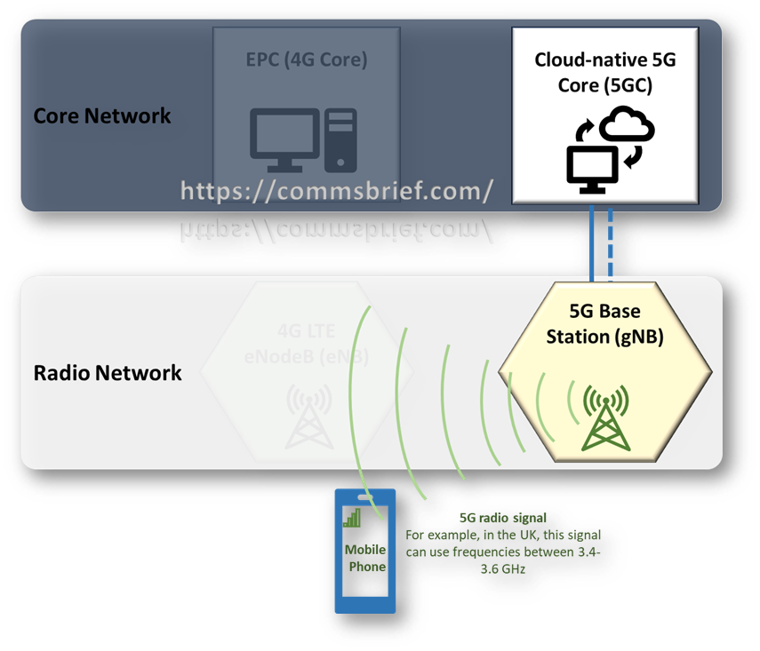 Simplified version of a standalone (end-to-end) 5G network with 5G radio (gNB) and 5G core (cloud native 5GCN)