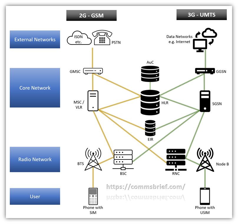 UMTS network components - Parts of a 3G UMTS network