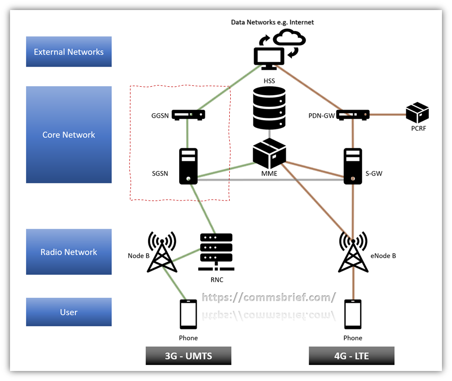 SGSN and GGSN in a 3G/4G (UMTS/LTE) mobile network