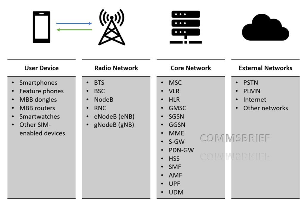 Simplified list of network nodes just to give an idea as to how it all fits together. Not showing all the network nodes.