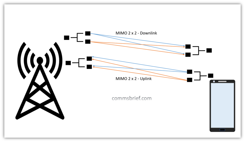 An illustration of 2 x 2 MIMO uplink and downlink - Multiple Input Multiple Output 4G LTE